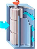 Диаметральные вентиляторы